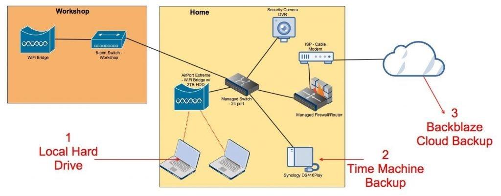 Improved Home Data Backup Solution