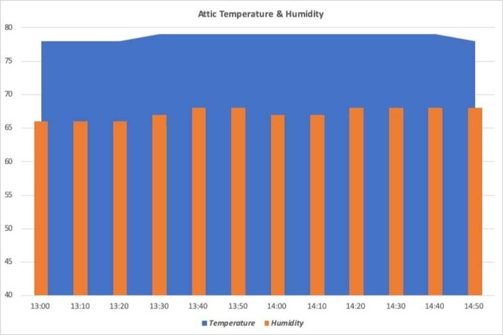 DIY Mini Split Install in Spray Foam Attic Temperature and Humidity Chart